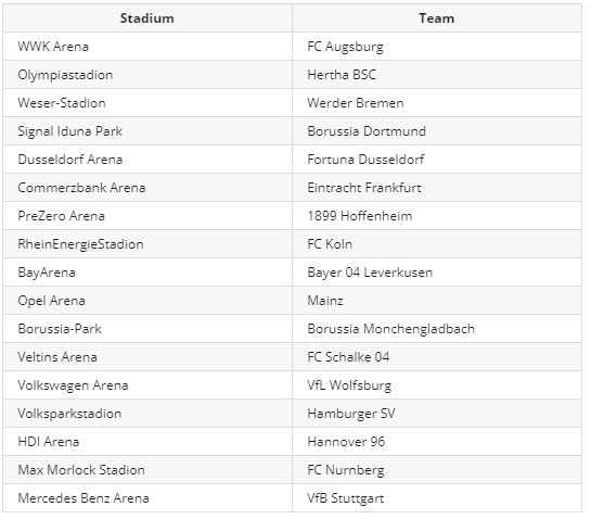 FIFA 20 Bundesliga 13 New Stadiums